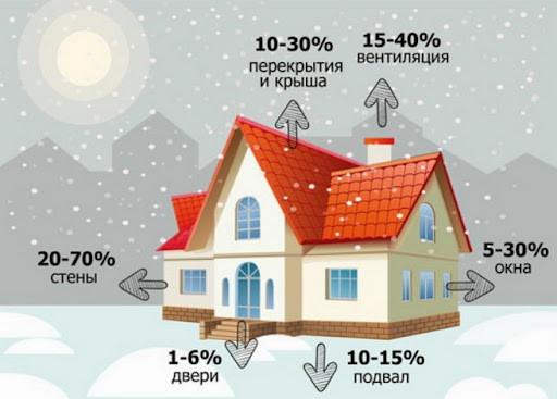 процент теплопотерь через разные участки дома