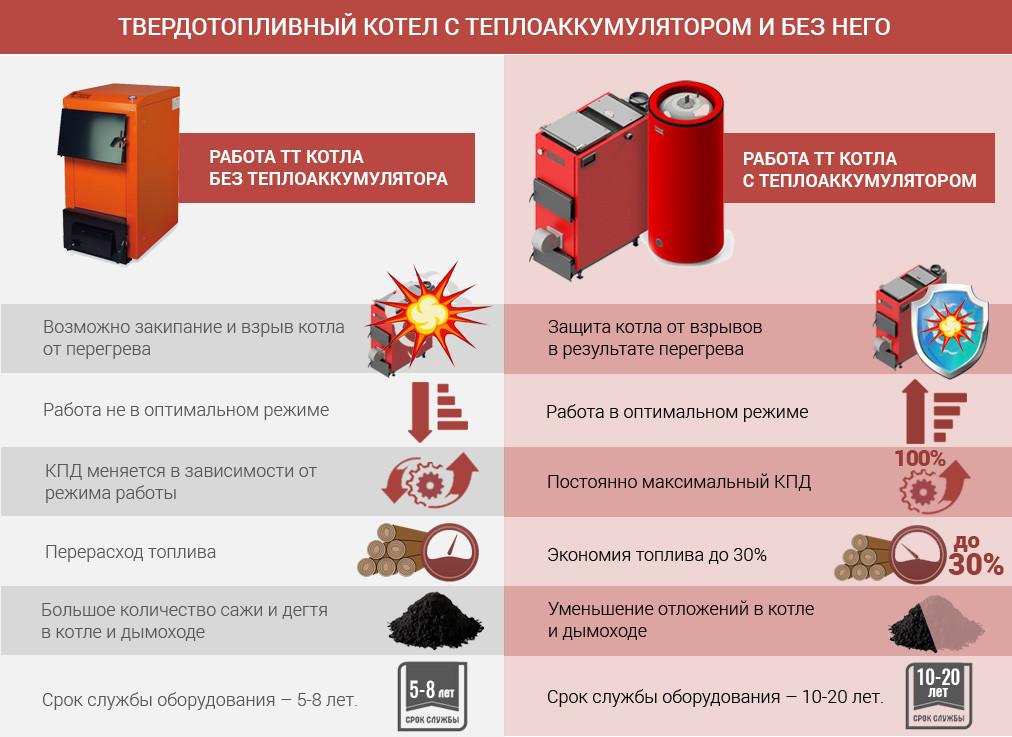 переваги підключення теплоаккумулятора
